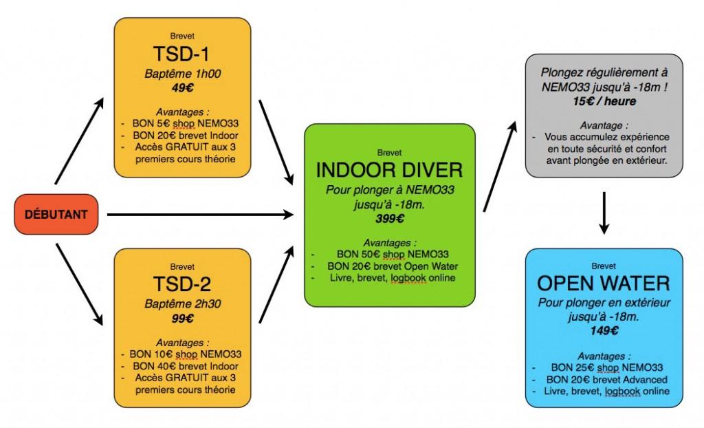nemo-33-tarifs-brevets